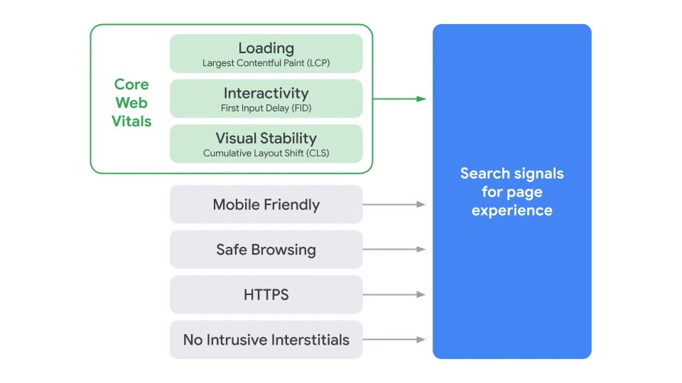 Google ranking factors 2021: As discussed in the introduction, Core Web Vitals are the latest user experience metrics that will soon become very important Google ranking factors. The statistics measure the first impression the user gets when visiting a website. For now this impression will be made measurable with three metrics, but there will most likely be more in the future. These three measurement factors are the loading time, interactivity and stability of a website
